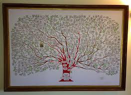 arbre généa