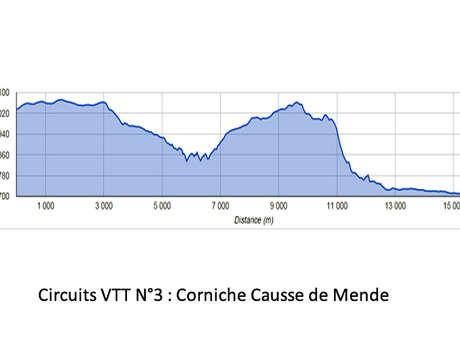 CIRCUIT VTT N°3 : CORNICHE CAUSSE DE MENDE