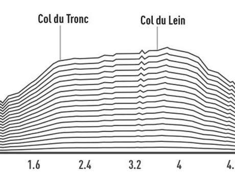 Levron - Col du Tronc - Col du Lein