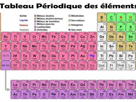 Voyage au cœur des éléments chimiques