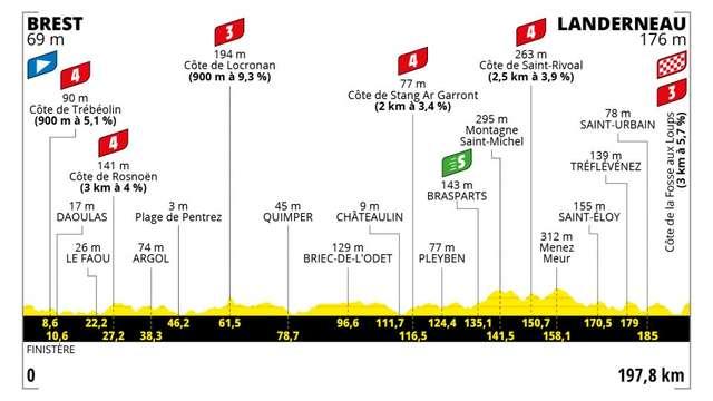 Animations pour le passage du Tour de France