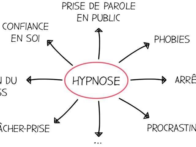 Initiation à l'hypnose